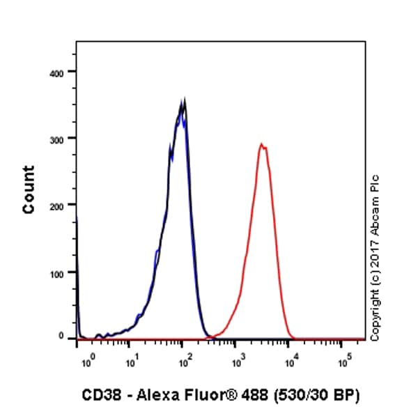 Flow Cytometry - Anti-CD38 antibody [EPR4106] (ab108403)