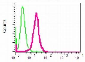 Flow Cytometry - Anti-BRCC36 antibody [EPR4366] (ab108411)