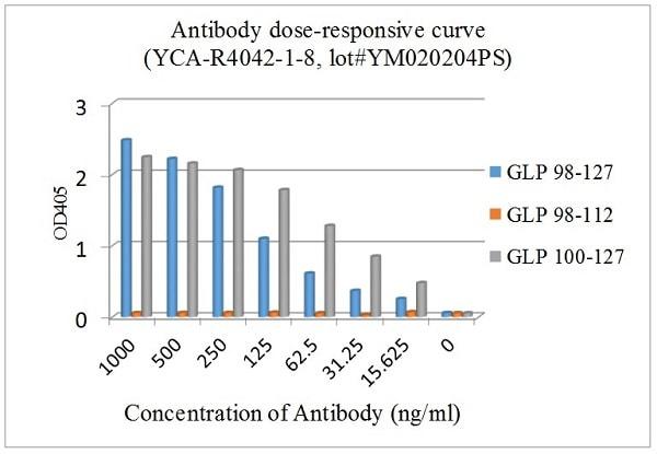 ELISA - Anti-GLP1 antibody [EPR4042-1] (ab108443)