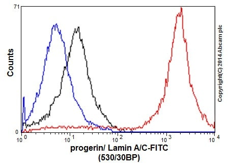 Flow Cytometry - Anti-Lamin A + C antibody [EPR4100] - Nuclear Envelope Marker (ab108595)