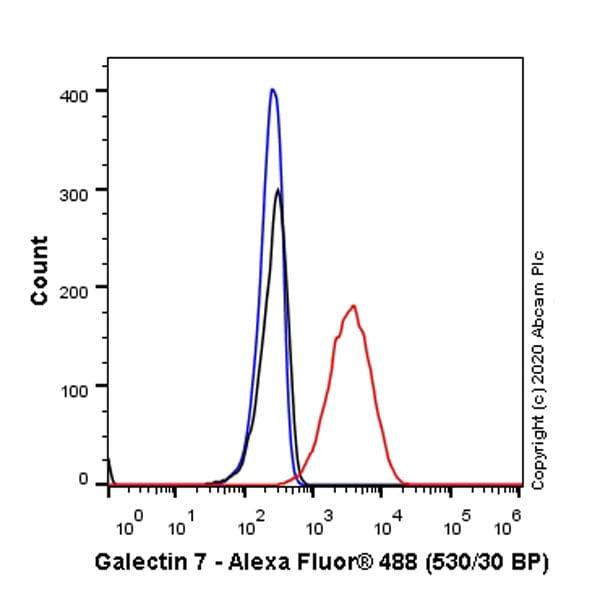 Flow Cytometry - Anti-Galectin 7 antibody [EPR4287] (ab108623)