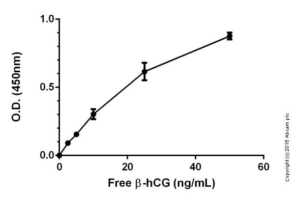 Sandwich ELISA - Chorionic Gonadotropin beta Human ELISA Kit ab108638