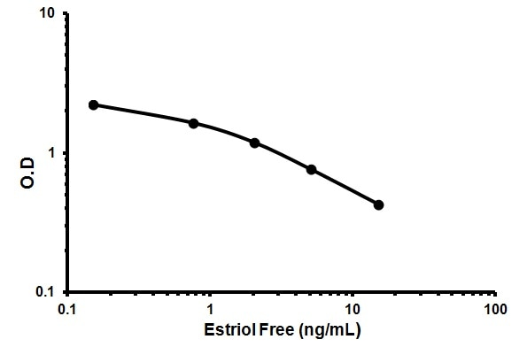 Typical Stanard Curve