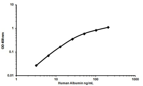 Typical Standard Curve for ab108788 Human Albumin ELISA kit