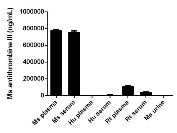 Sandwich ELISA - Antithrombin III (SERPINC1) Mouse ELISA Kit (ab108800)