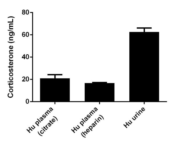 Competitive ELISA - Corticosterone ELISA kit (ab108821)