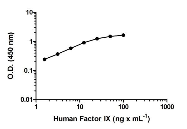 Sandwich ELISA - Factor IX Human ELISA Kit (ab108831)