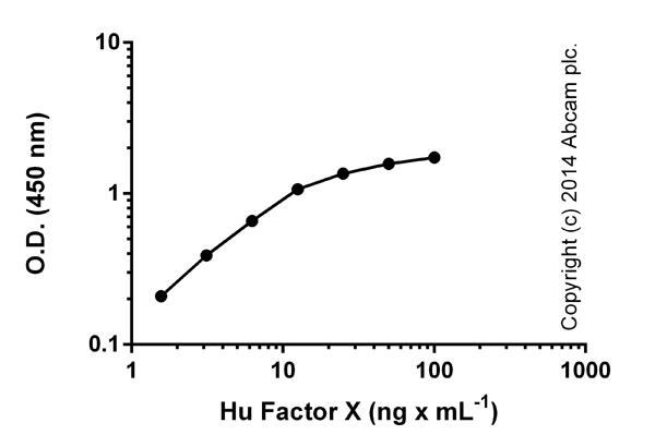 ELISA: Factor X Human ELISA kit (ab108832)