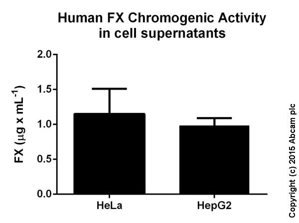 Functional Studies - Factor X Human Chromogenic Activity Assay Kit (ab108833)