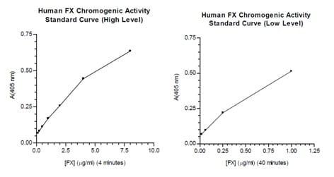 Functional Studies - Factor X Human Chromogenic Activity Assay Kit - 1 x 96 wells plate (ab108833)