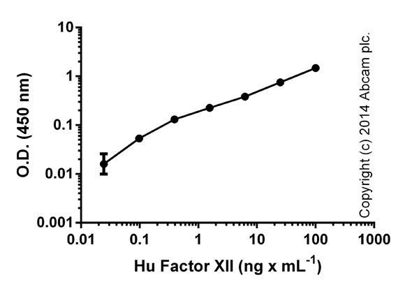 ELISA: Factor XII Human ELISA kit (ab108835)