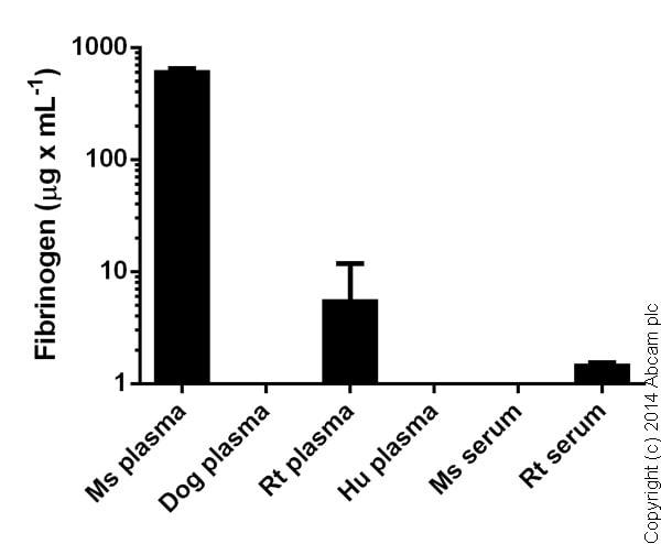 Competitive ELISA - Fibrinogen Mouse ELISA Kit (ab108844)