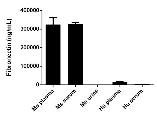 Sandwich ELISA - Ms fibronectin(ab108849)