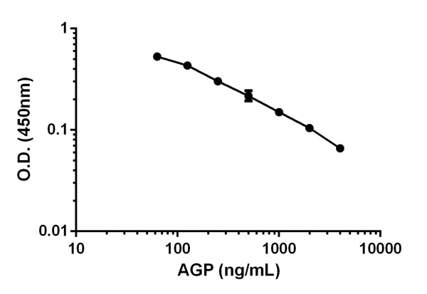 Competitive ELISA- Alpha1 acid Glycoprotein / AGP (ab108854)