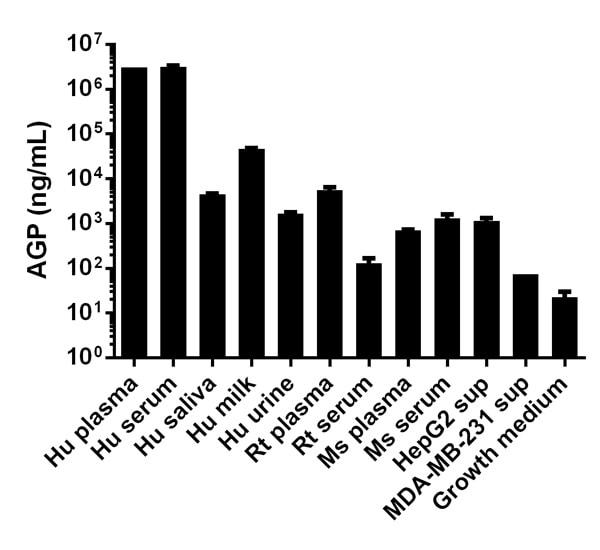 Competitive ELISA - Alpha1 acid Glycoprotein / AGP (ab108854)