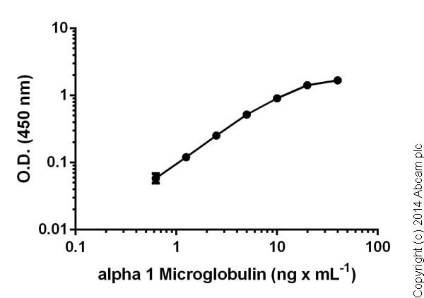 Sandwich ELISA - alpha 1 Microglobulin Human ELISA Kit (ab108884)