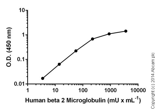 Sandwich ELISA - beta 2 Microglobulin Human ELISA Kit (ab108885)