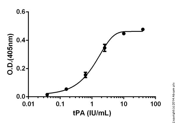 Functional Studies- Tissue Type Plasminogen Activator Human ELISA Kit (ab108905)