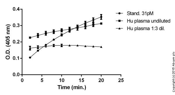 Functional studies - Tissue Factor Human Chromogenic Activity Assay Kit