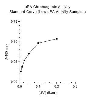 Indirect ELISA - Urokinase type plasminogen activator Human chromogenic activity assay kit example standard curve (ab108915)