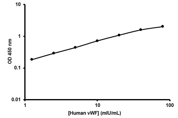 Human von Willebrand Factor ELISA Kit example standard curve