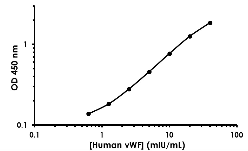 Human von Willebrand Factor ELISA Kit example standard curve
