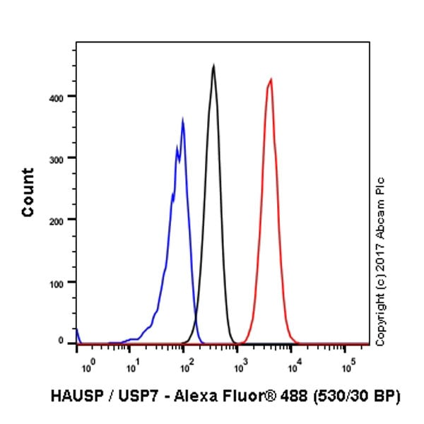 Flow Cytometry - Anti-HAUSP / USP7 antibody [EPR4253] (ab108931)