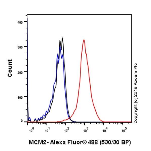 Flow Cytometry - Anti-MCM2 antibody [EPR4120] (ab108935)