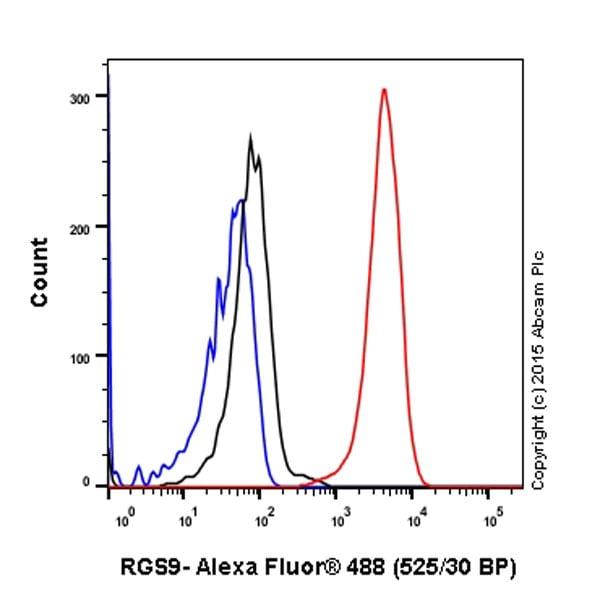 Flow Cytometry - Anti-RGS9 antibody [EPR2873] (ab108975)