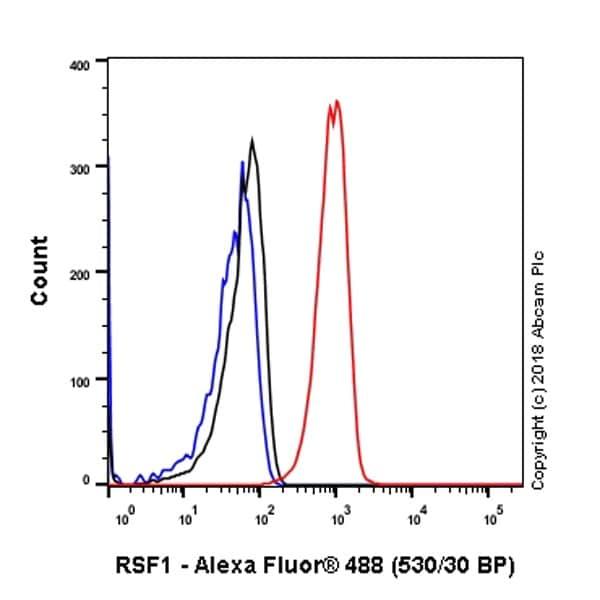 Flow Cytometry - Anti-RSF1 antibody [EPR3749(2)] (ab109002)