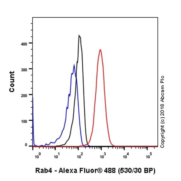 Flow Cytometry (Intracellular) - Anti-Rab4 antibody [EPR3043] - Early Endosome Marker (ab109009)
