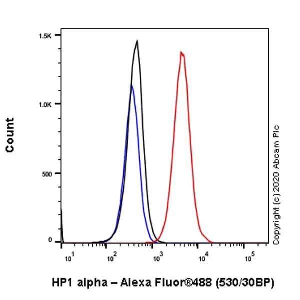 Flow Cytometry (Intracellular) - Anti-HP1 alpha antibody [EPR5777] - Heterochromatin marker (ab109028)
