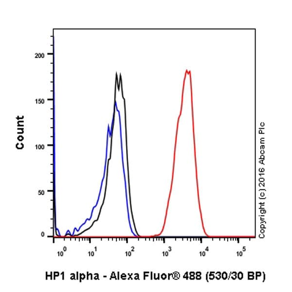 Flow Cytometry - Anti-HP1 alpha antibody [EPR5777] - Heterochromatin marker (ab109028)