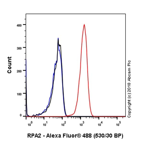 Flow Cytometry - Anti-RPA32/RPA2 antibody [EPR2876(2)] (ab109084)