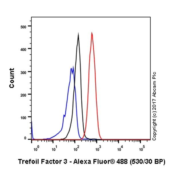 Flow Cytometry - Anti-Trefoil Factor 3 antibody [EPR3973] (ab109104)