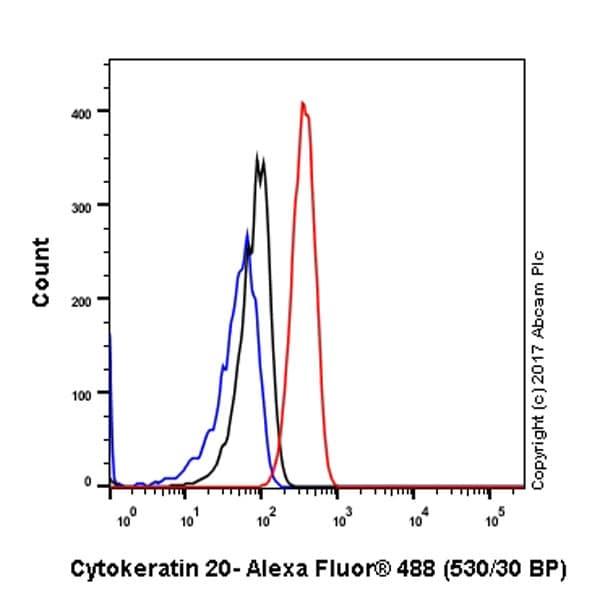 Flow Cytometry - Anti-Cytokeratin 20 antibody [EPR1621(2)] (ab109111)