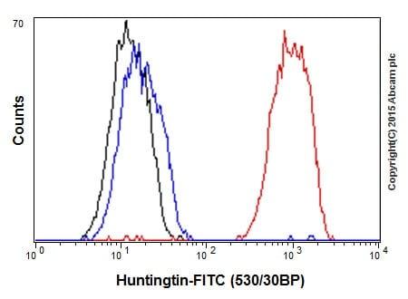 Flow Cytometry - Anti-Huntingtin antibody [EPR5526] (ab109115)