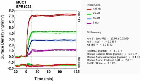OI-RD Scanning - Anti-MUC1 antibody [EPR1023] (ab109185)