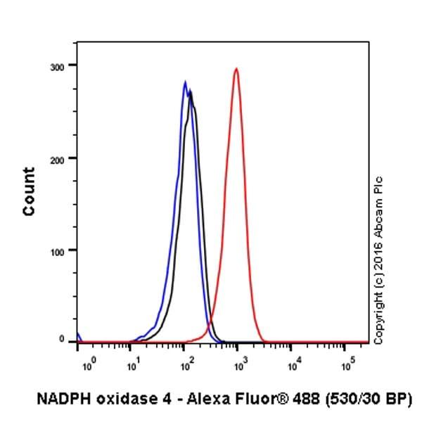 Flow Cytometry (Intracellular) - Anti-NADPH oxidase 4 antibody [UOTR1B492] (ab109225)
