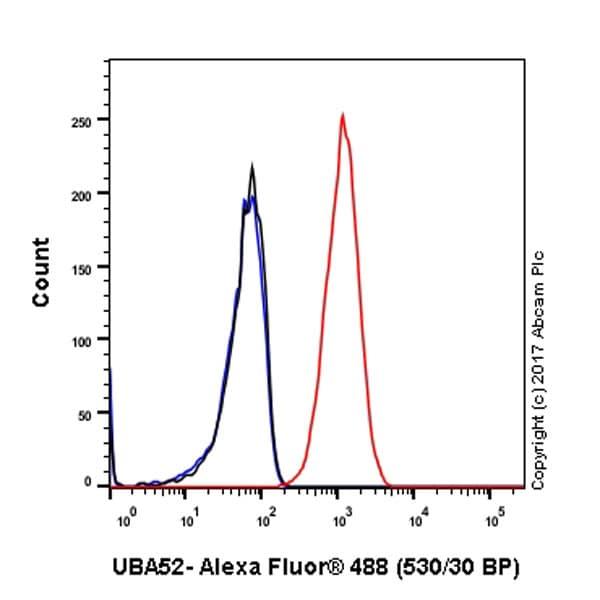 Flow Cytometry - Anti-UBA52 antibody [EPR4546] (ab109227)