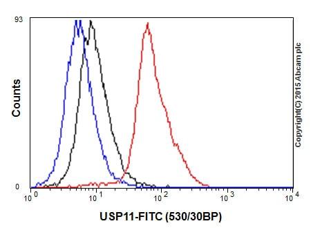 Flow Cytometry - Anti-USP11 antibody [EPR4346] (ab109232)