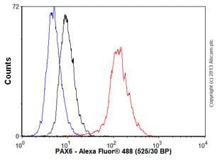 Flow Cytometry - Anti-PAX6 antibody [EPR3352(2)] (ab109233)