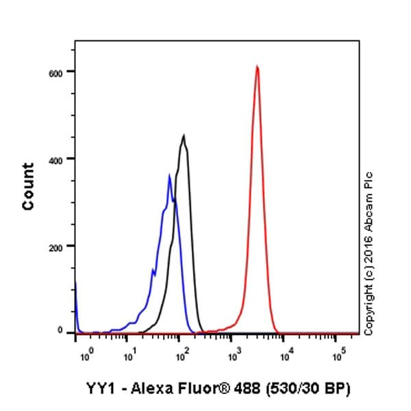 Flow Cytometry - Anti-YY1 antibody [EPR4652] - Nuclear Loading Control and ChIP Grade (ab109237)