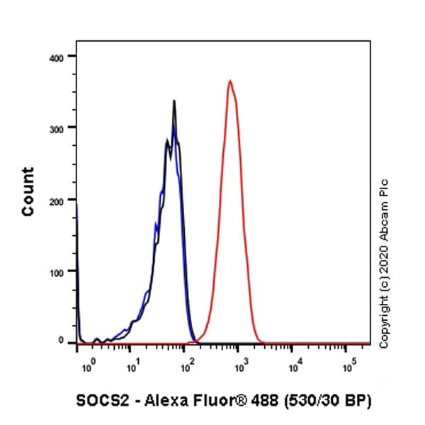 Flow Cytometry - Anti-SOCS2 antibody [EPR2588(2)] (ab109245)