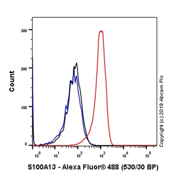 Flow Cytometry - Anti-S100 Calcium Binding Protein A13/S100A13 antibody [EPR4510] (ab109252)