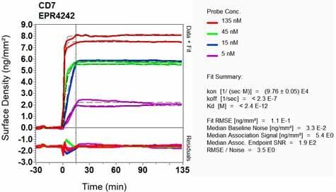 OI-RD Scanning - Anti-CD7 antibody [EPR4242] (ab109296)