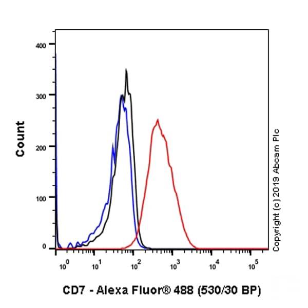 Flow Cytometry (Intracellular) - Anti-CD7 antibody [EPR4242] (ab109296)