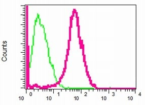 Flow Cytometry - Anti-Nodal antibody [EPR2057] (ab109317)