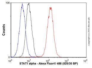 Flow Cytometry - Anti-STAT1 antibody [EPR4407] (ab109320)