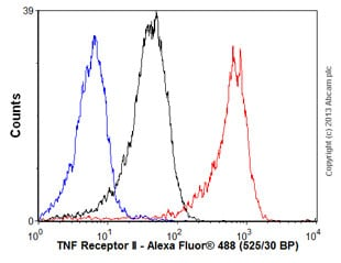 Flow Cytometry - Anti-TNF Receptor II antibody [EPR1653] (ab109322)